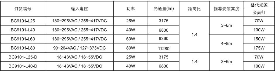 BC9101 LED防爆泛光灯参数