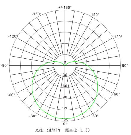 bpc8767LED防爆平台灯配光曲线